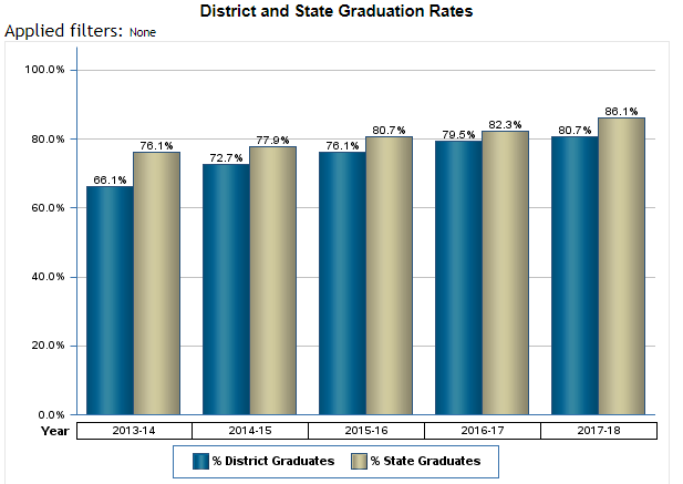 District and State Grad Rates